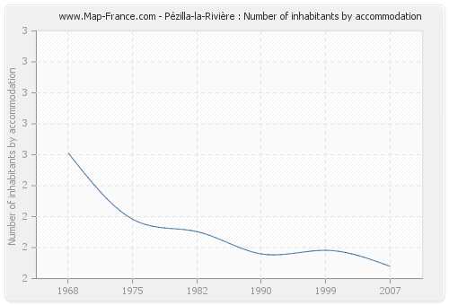 Pézilla-la-Rivière : Number of inhabitants by accommodation