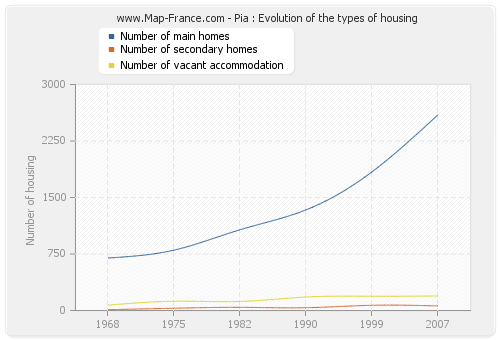 Pia : Evolution of the types of housing