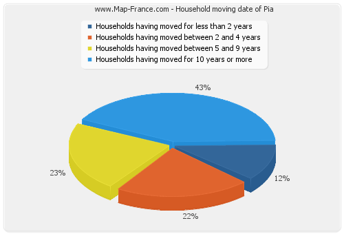 Household moving date of Pia