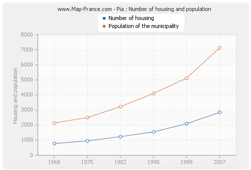 Pia : Number of housing and population