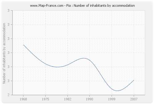 Pia : Number of inhabitants by accommodation