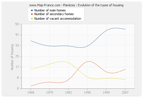 Planèzes : Evolution of the types of housing