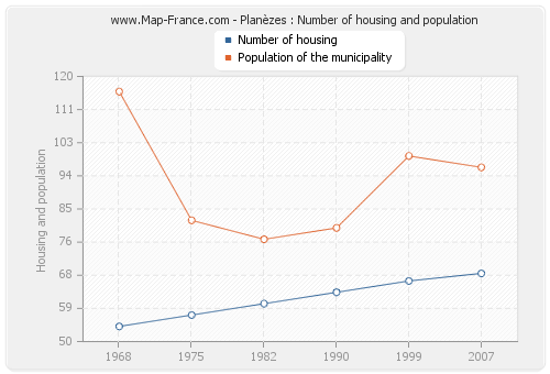 Planèzes : Number of housing and population