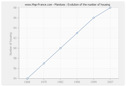 Planèzes : Evolution of the number of housing