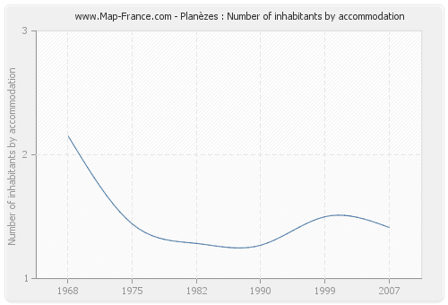 Planèzes : Number of inhabitants by accommodation