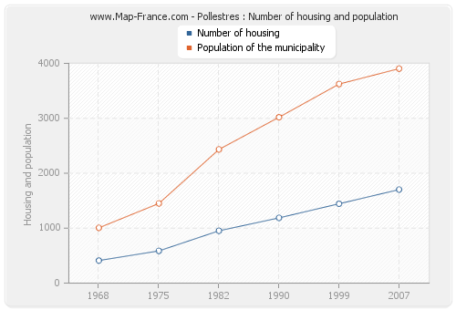 Pollestres : Number of housing and population