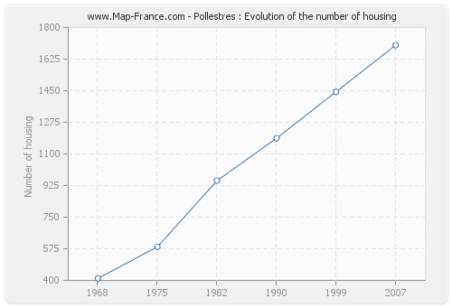 Pollestres : Evolution of the number of housing