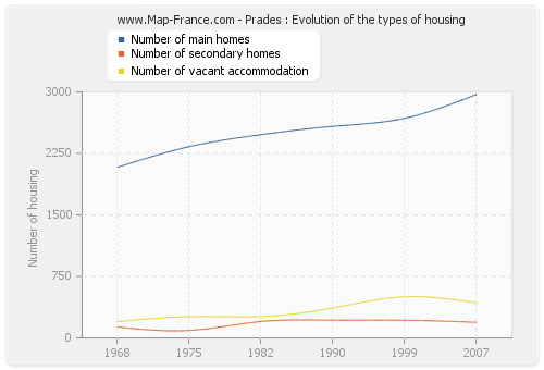 Prades : Evolution of the types of housing