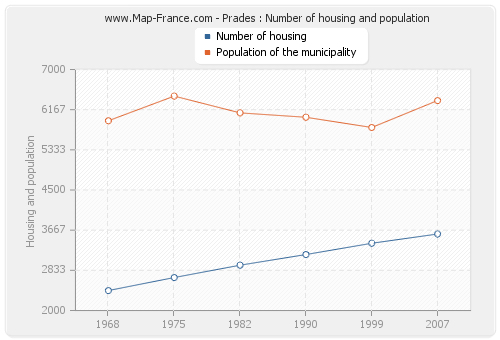 Prades : Number of housing and population