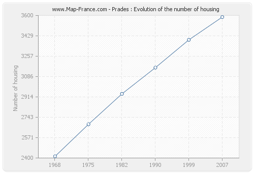 Prades : Evolution of the number of housing