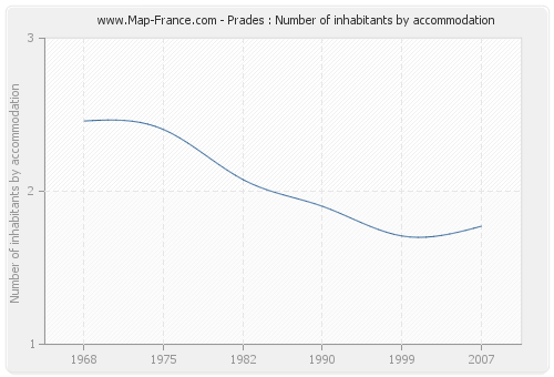 Prades : Number of inhabitants by accommodation