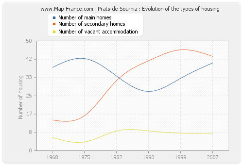 Prats-de-Sournia : Evolution of the types of housing