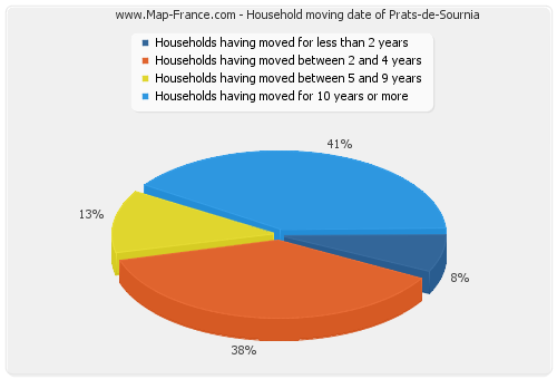 Household moving date of Prats-de-Sournia