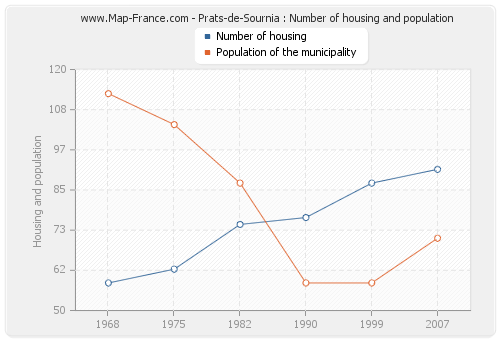 Prats-de-Sournia : Number of housing and population