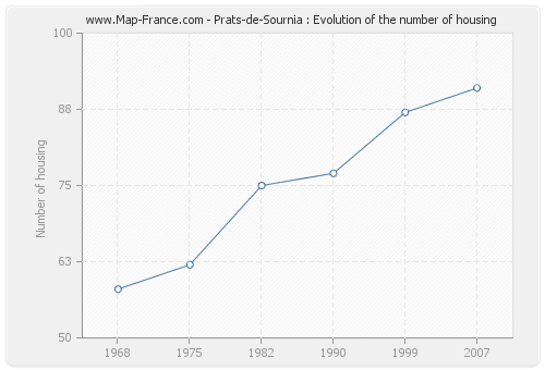 Prats-de-Sournia : Evolution of the number of housing