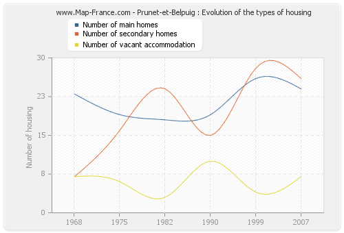 Prunet-et-Belpuig : Evolution of the types of housing