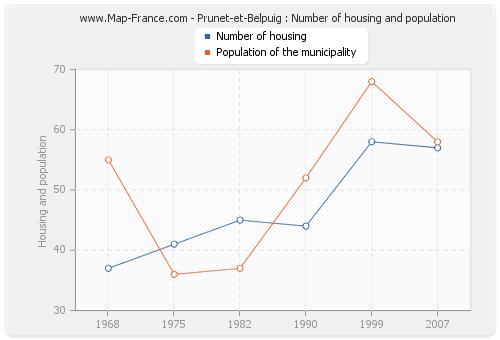 Prunet-et-Belpuig : Number of housing and population