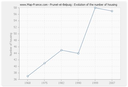 Prunet-et-Belpuig : Evolution of the number of housing