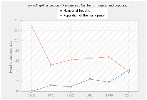 Rasiguères : Number of housing and population