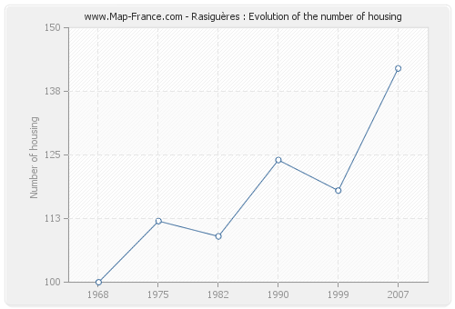 Rasiguères : Evolution of the number of housing