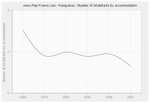 Rasiguères : Number of inhabitants by accommodation
