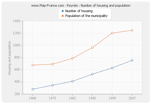 Reynès : Number of housing and population