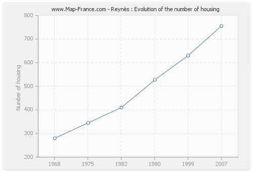 Reynès : Evolution of the number of housing