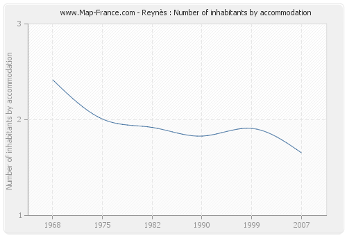 Reynès : Number of inhabitants by accommodation