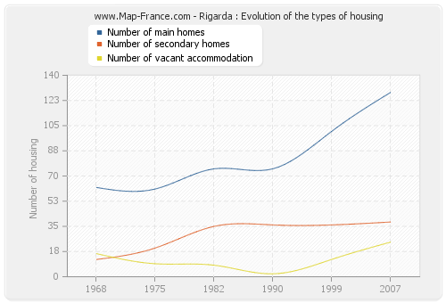 Rigarda : Evolution of the types of housing