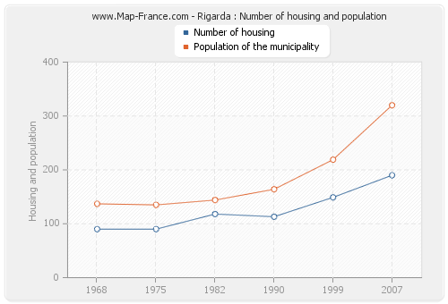 Rigarda : Number of housing and population