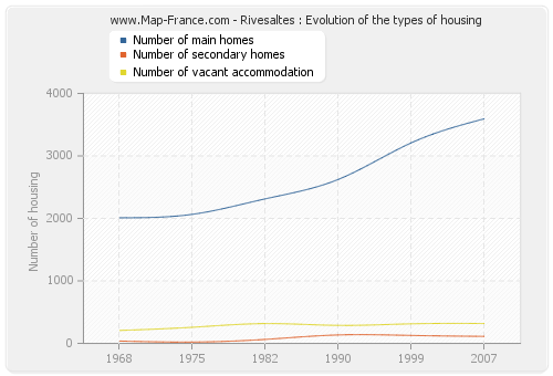 Rivesaltes : Evolution of the types of housing