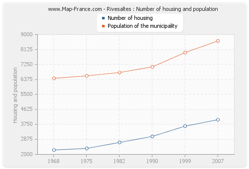 Rivesaltes : Number of housing and population