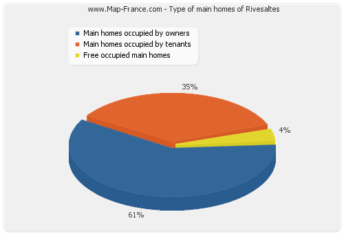 Type of main homes of Rivesaltes