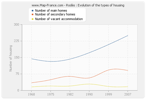 Rodès : Evolution of the types of housing