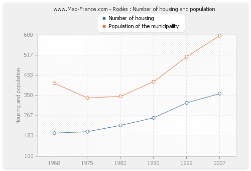 Rodès : Number of housing and population