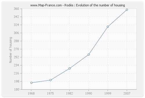 Rodès : Evolution of the number of housing