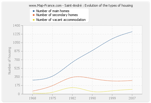 Saint-André : Evolution of the types of housing