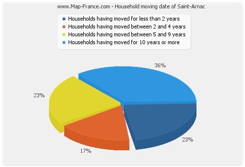 Household moving date of Saint-Arnac