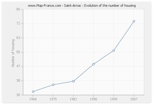 Saint-Arnac : Evolution of the number of housing
