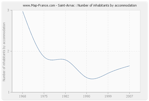 Saint-Arnac : Number of inhabitants by accommodation