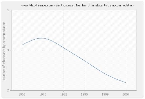 Saint-Estève : Number of inhabitants by accommodation
