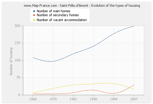 Saint-Féliu-d'Amont : Evolution of the types of housing