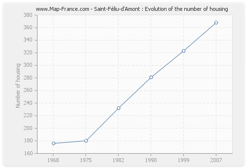 Saint-Féliu-d'Amont : Evolution of the number of housing