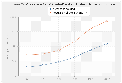 Saint-Génis-des-Fontaines : Number of housing and population