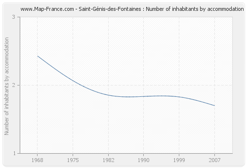 Saint-Génis-des-Fontaines : Number of inhabitants by accommodation