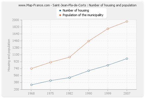 Saint-Jean-Pla-de-Corts : Number of housing and population