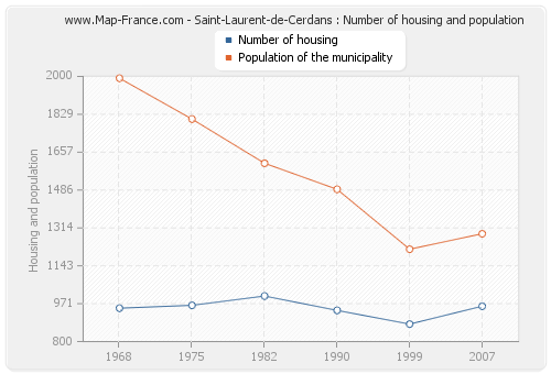 Saint-Laurent-de-Cerdans : Number of housing and population
