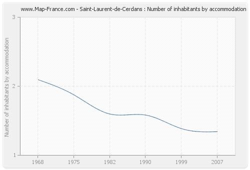 Saint-Laurent-de-Cerdans : Number of inhabitants by accommodation