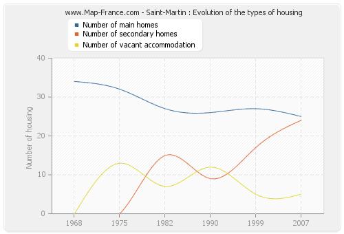 Saint-Martin : Evolution of the types of housing