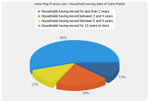 Household moving date of Saint-Martin